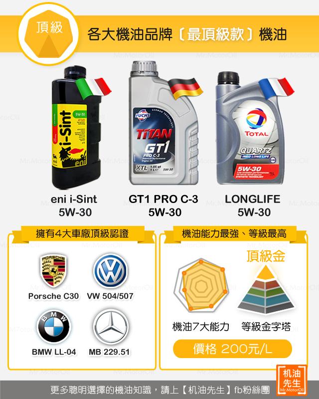 各大機油品牌「最頂級款」機油