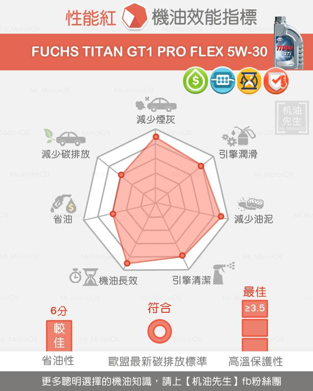 FUCHS-產品-性能紅-FU0005