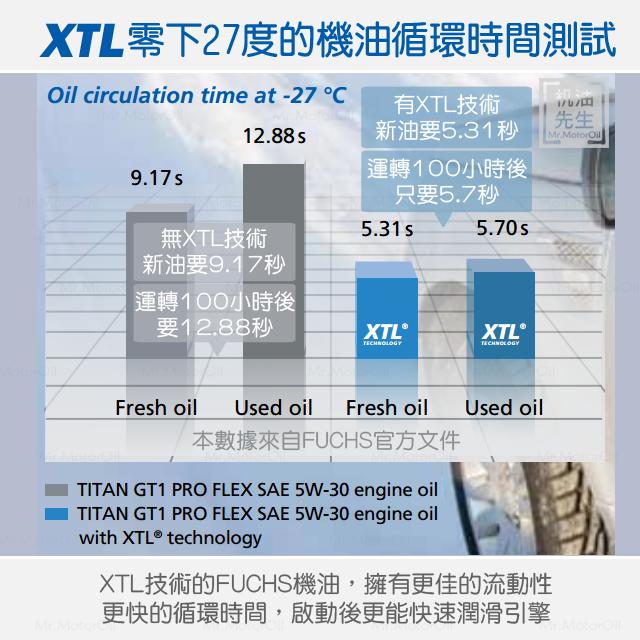 FUCHS-XTL零下27度機油循環時間測試