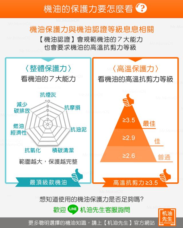 %e3%80%90%e6%a9%9f%e6%b2%b9%e7%9f%a5%e8%ad%98%e3%80%91%e6%a9%9f%e6%b2%b9%e4%bf%9d%e8%ad%b7%e5%8a%9b%e8%a6%81%e6%80%8e%e9%ba%bc%e7%9c%8b