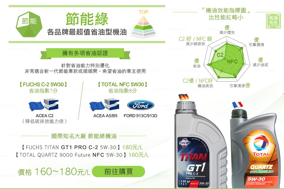 買機油主頁-PC-3節能綠