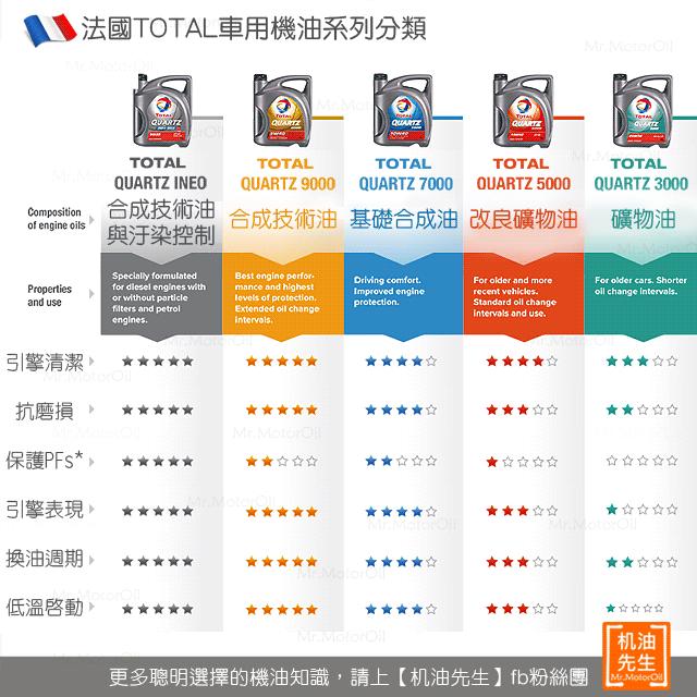 【問題-包裝】TOTAL法國全系列等級