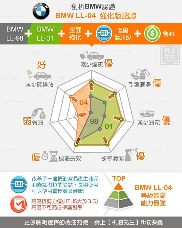 剖析BMW認證~BMW-LL-04和LL-01、LL-98「機油效能比較圖」