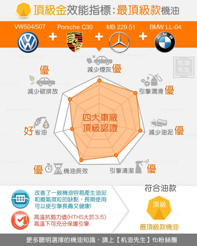 四大車廠頂級認證強化版機油-頂級金