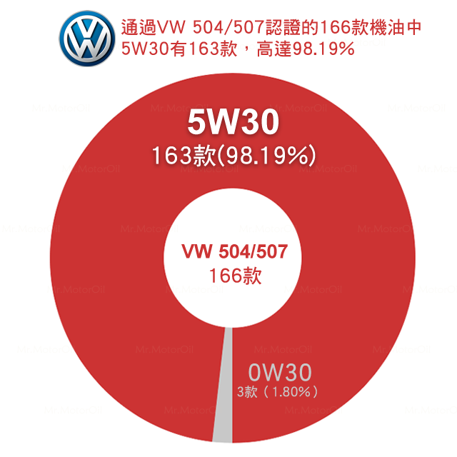 黏度圓餅圖福斯VW-504507-166款