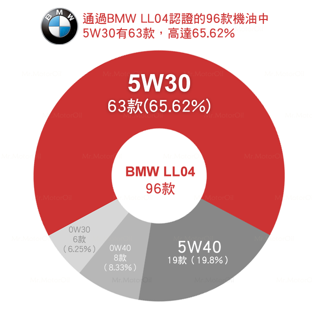 黏度圓餅圖-BMW-LL04-96款