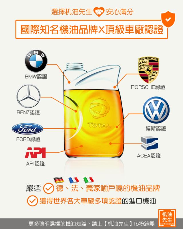 1【選擇机油先生安心滿分】嚴選獲得認證的優良機油