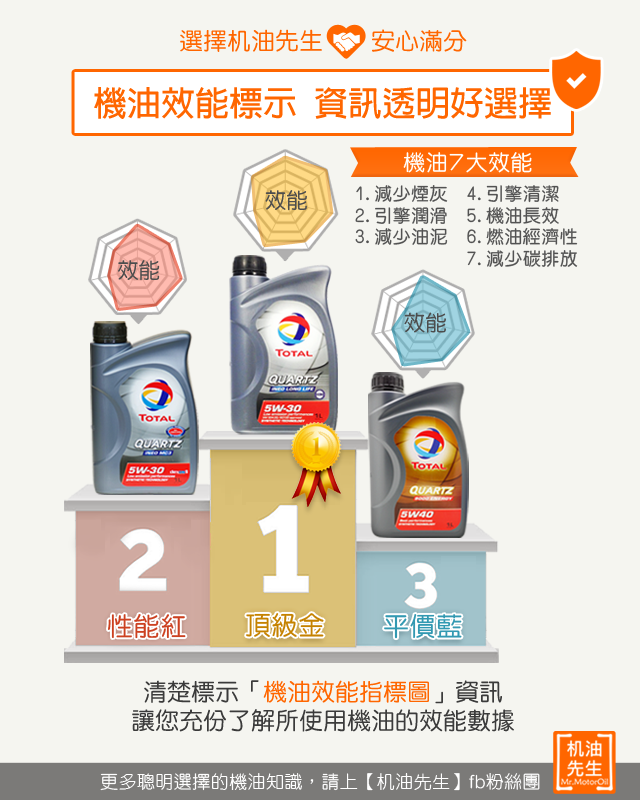 4【選擇机油先生安心滿分】機油效能標示-資訊透明好選擇