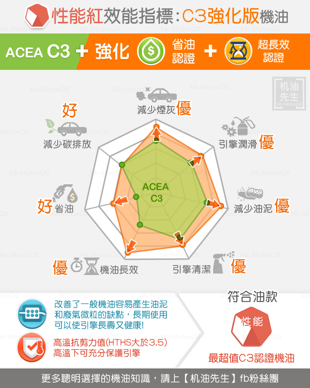 A2-C3強化版機油-性能紅