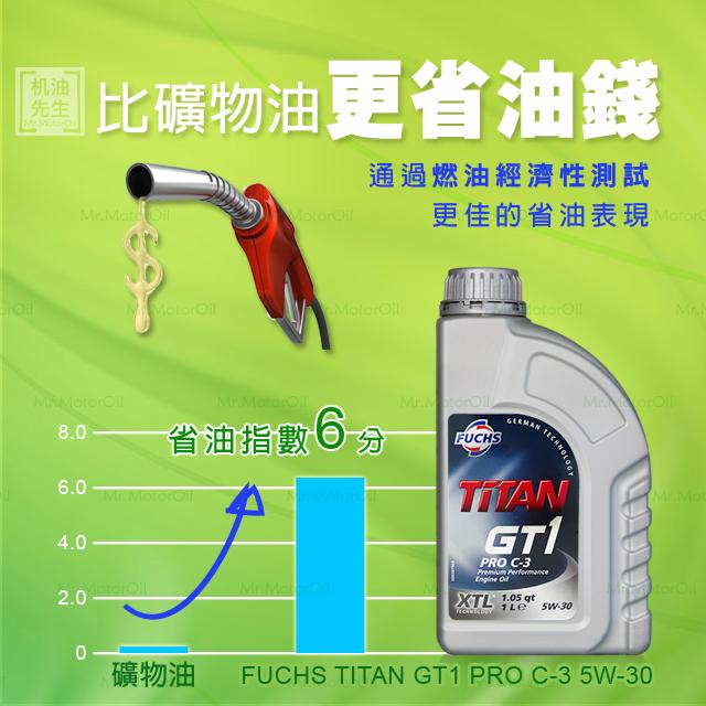 FU0004-特色-比礦物油更省油錢