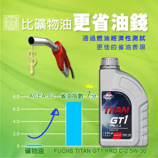 FU0006-特色-比礦物油更省油錢