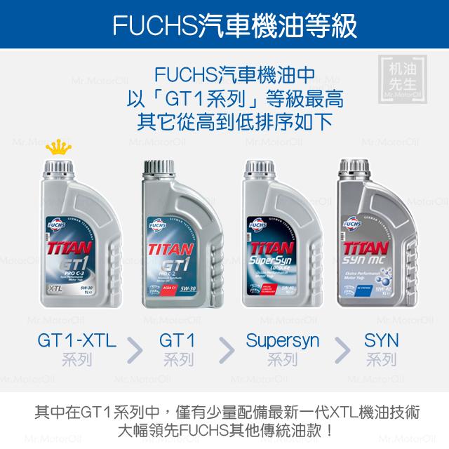 FUCHS-汽車機油等級排序
