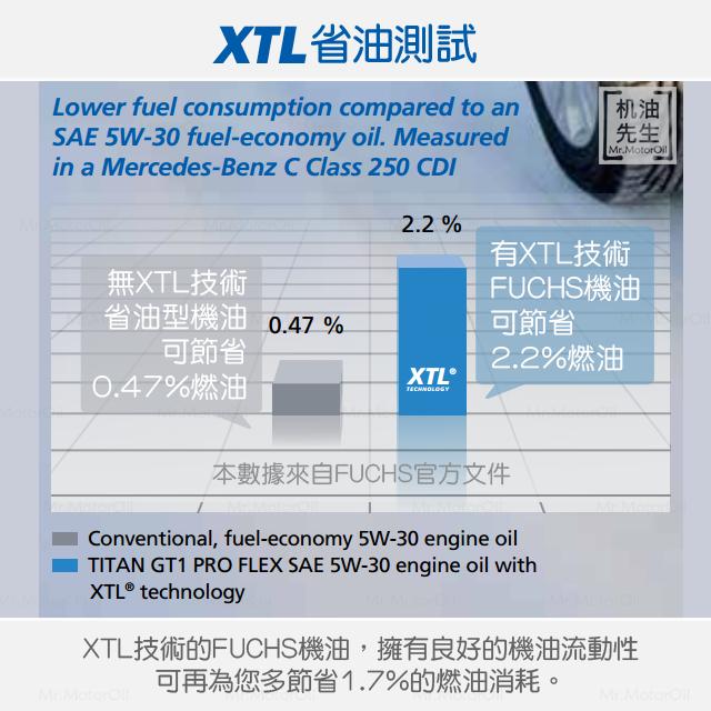 FUCHS-XTL省油測試