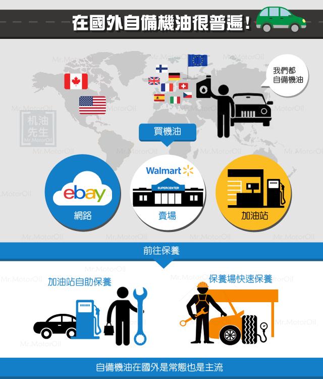 【知識-自備機油】在國外自備機油很普遍(世界主流)-750