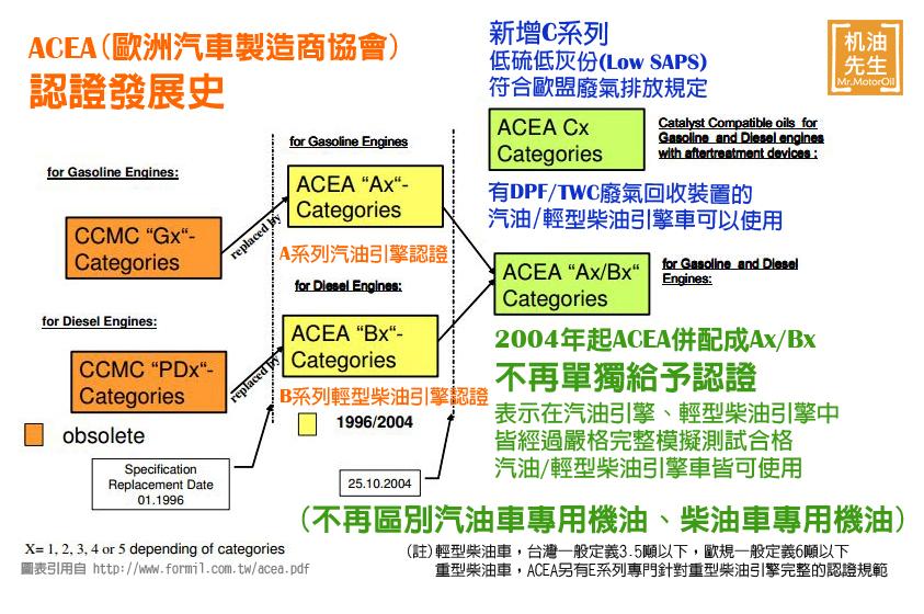 ACEA認證發展史